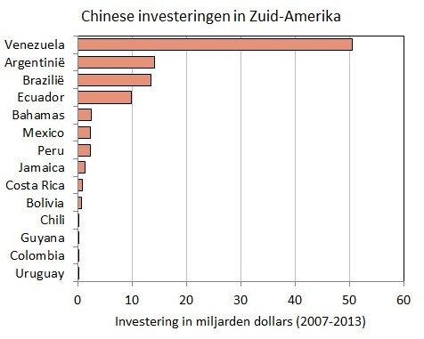 chinese-investeringen
