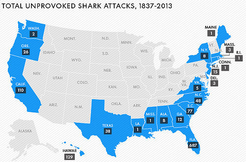 shark-attacks