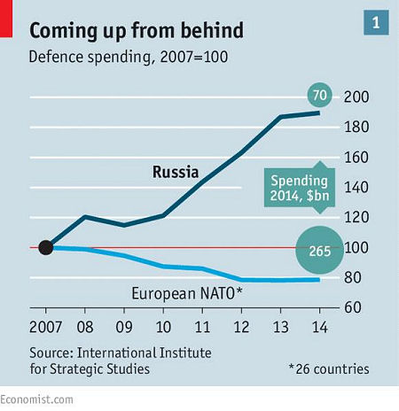 defence-spending